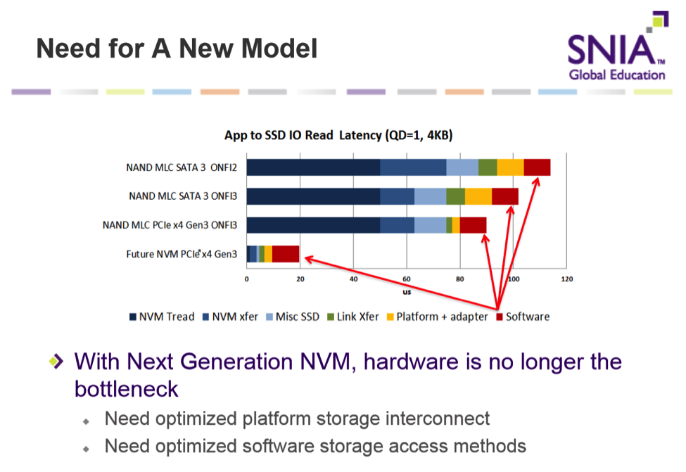 SNIA on Storage » 2016 » April